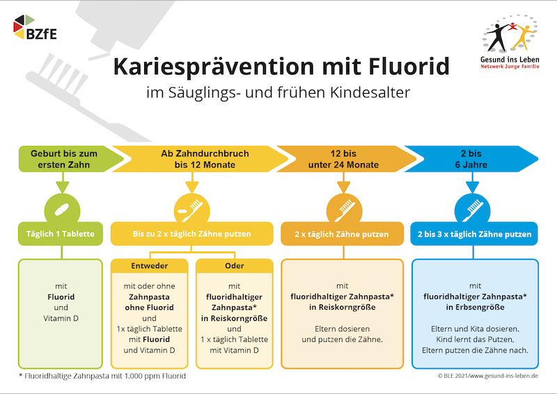 image - Fluorid